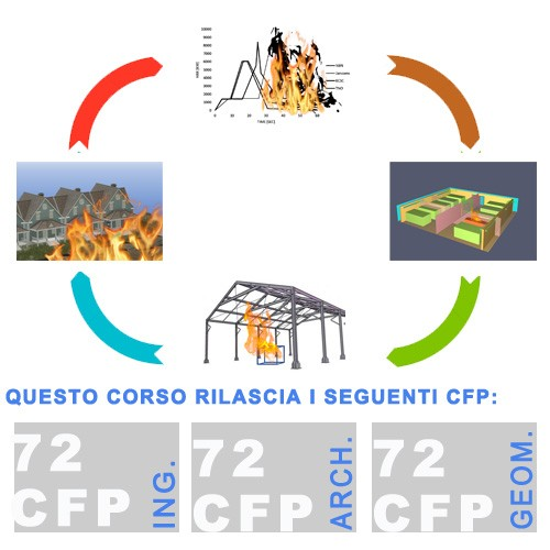 Percorso Completo Fire Safety Engineering (FSE) valido per aggiornamento professionisti antincendio